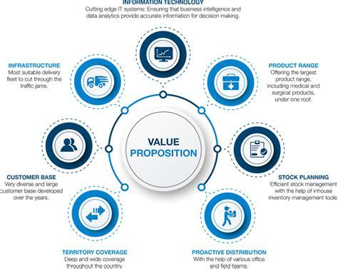 Value proposition - Surgipharm Limited