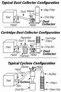 Dust Collection Research