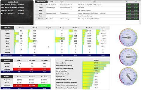 service desk key performance indicators axsapt matrix what kpi s drive your business