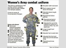 Army testing combat uniform designed with women in mind