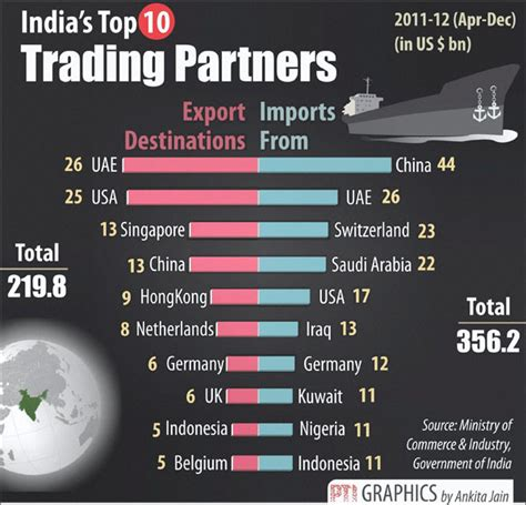 top trading india s top 10 trading partners