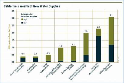 Water Math Dams California Delta Graph Chart