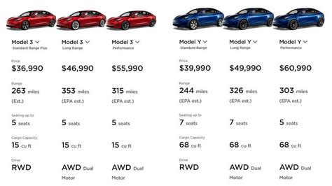 This tesla model y article is about release date, along with updated information on price, specs, features from the company's march 2019. U.S.: Tesla Lowers Model 3/Model Y Base Prices: 'P ...