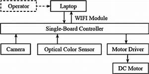Framework Diagram Of The Agv Control System