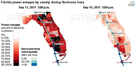 hurricane irma cut power    thirds  floridas