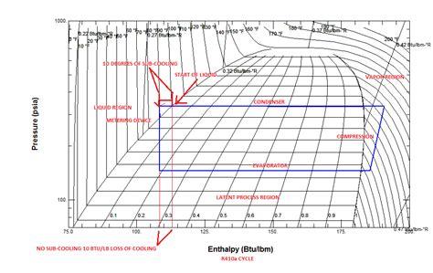 Heat Pressure Diagram by Category Using Pressure Enthalpy Diagrams Fundamental