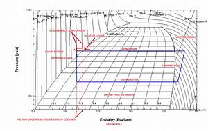 Category  Using Pressure Enthalpy Diagrams