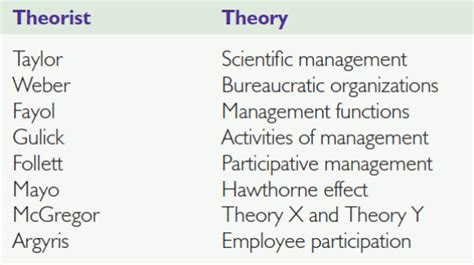 modern concept of management the functions of manager in an organization