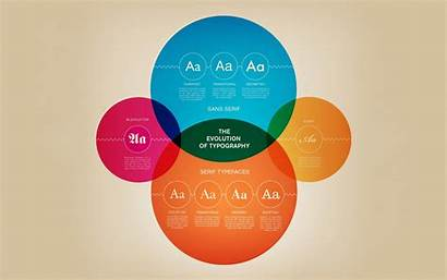 Simple Typography Evolution Wallpapers Infographic Typefaces Venn