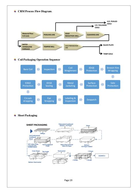 Paint Proces Flow Diagram by Analysis Of Paint Industry Modes Of Packaging And Usage