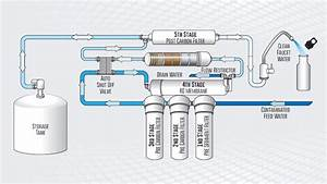 Learn About The Benefits Of Reverse Osmosis Water Filter