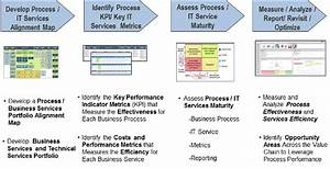 How to Measure and Improve the Business Value of IT Service