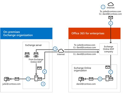 Office 365 Hybrid Mail Routing by Transport Routing In Exchange Hybrid Deployments Exchange