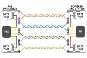 A B Switch Wiring Diagram : what is poe power over ethernet vorp energy ~ A.2002-acura-tl-radio.info Haus und Dekorationen