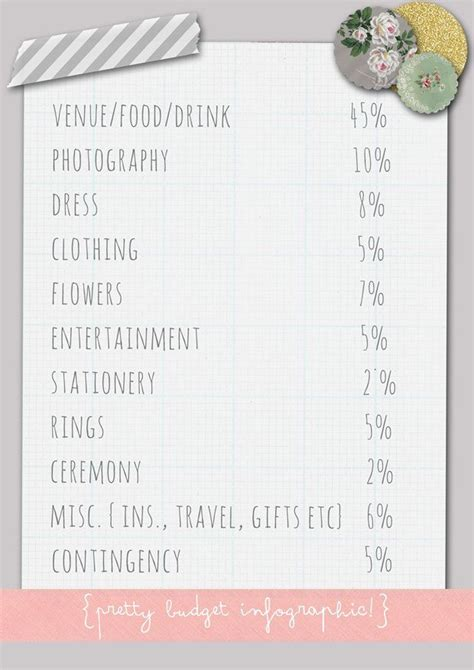 wedding budget breakdown by bride and chic modern