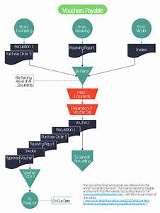 Voucher Payable Flowchart