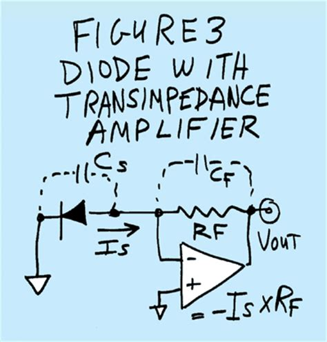 What All This Transimpedance Amplifier Stuff Anyhow