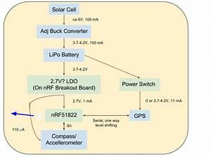 Wireless Solar Gps Dongle Block Diagram