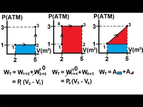 Work On A Pv Diagram by Physics Thermodynamics 4 Of 22 P V Diagram And Work