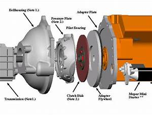 Wilcap Cadillac Engine Adapter Page