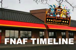 Freddy's at Is Five Nights a Real Place