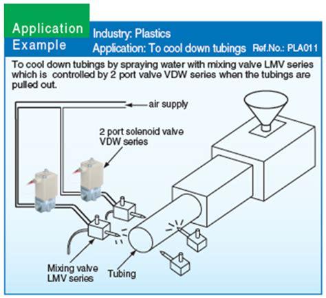 2 port solenoid valve pneumatic valve smc pneumatic