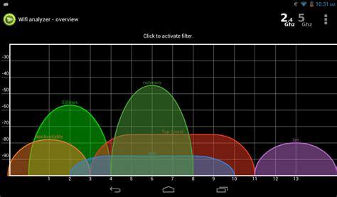 wifi analyzer iphone wifi analyzer android apps on play
