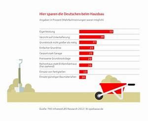 Arbeitnehmersparzulage Und Wohnungsbauprämie : g nstiger ins eigenheim wie sie beim hausbau sparen teil 2 der blog der berliner sparkasse ~ Frokenaadalensverden.com Haus und Dekorationen