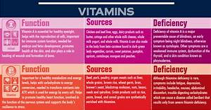 Vitamin Deficiency Symptoms Chart  Plus Infographic