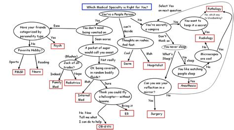 foto de How to decide your medical specialty Behind the North Wind