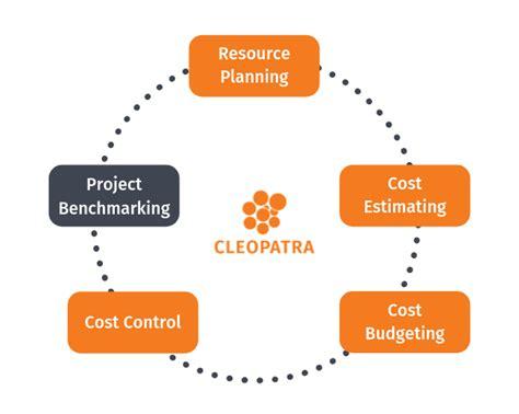 cost management explained   steps