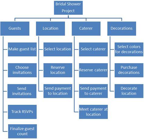 organize  project   work breakdown structure