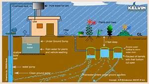 Rainwater Harvesting System Installation Rain Water