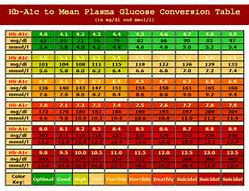 A1c to blood glucose conversion table pdf brokeasshome com