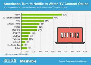 Chart: Americans Turn to Netflix to Watch TV Content ...