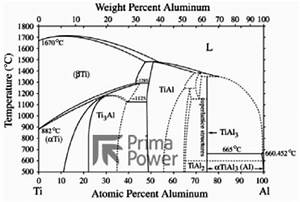 Laser Welding Aluminum Alloys And Dissimilar Metals