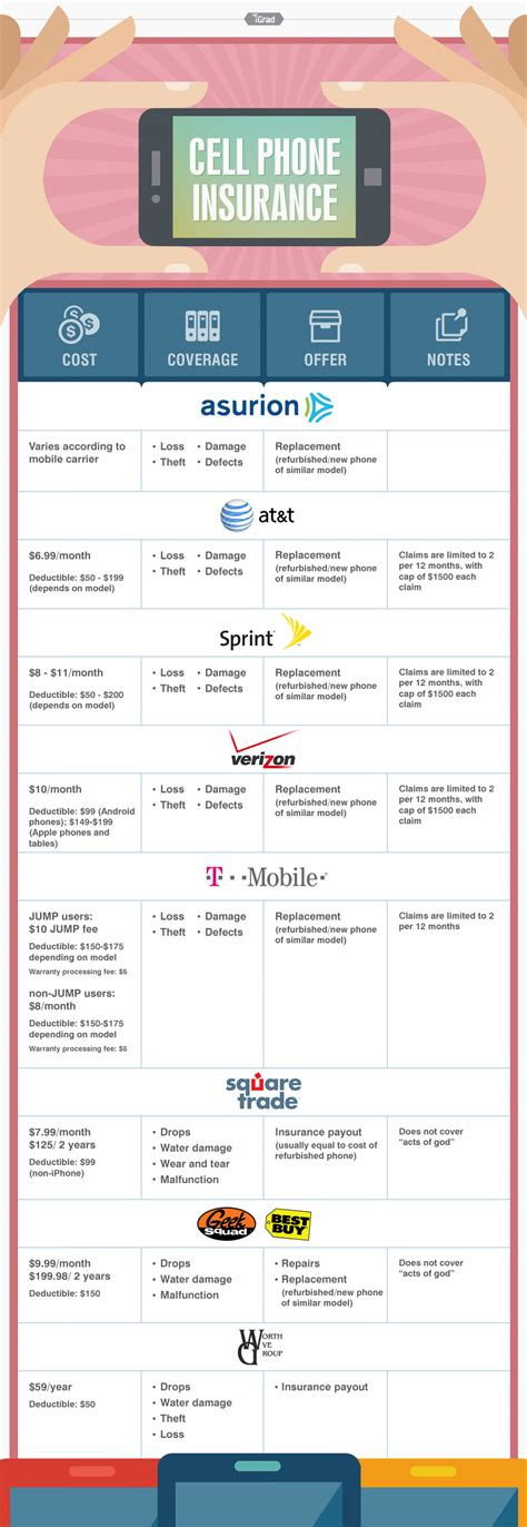 Smartphone insurance coverage costs and plan parameters vary widely. Cell Phone Insurance | Visual.ly