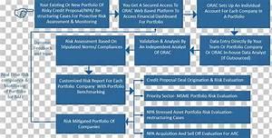 Credit Risk Process Flow Diagram Bank Loan Png  Clipart