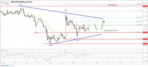 Bitcoin Price Rally Could Pump Ripple (xrp) Price Above  [galleries start=