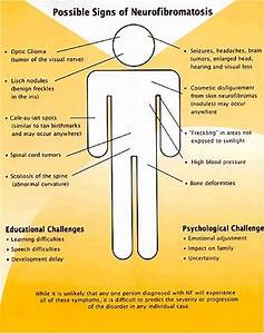 Neurofibromatosis Type 1 (NF1) is the most common single ...