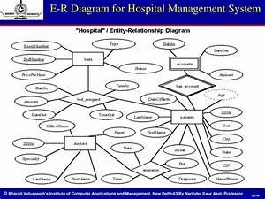 Entity Relationship Diagram For Hospital Management System