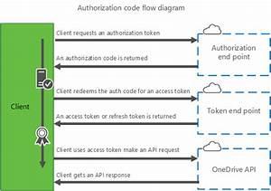 Authorization For Onedrive Api For Microsoft Accounts