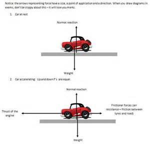 Free Body Diagram Car Accelerating