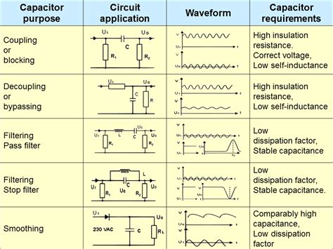 electrical engineering world capacitors purpose circuit