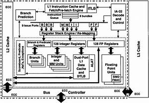 Processor Block Diagram