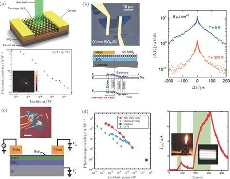 mobalpa siege social graphene phototransistor promising for optical 100