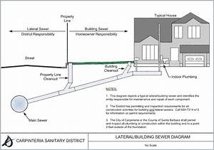 Carpinteria Sanitary District  U00bb Sewer Lateral Ownership