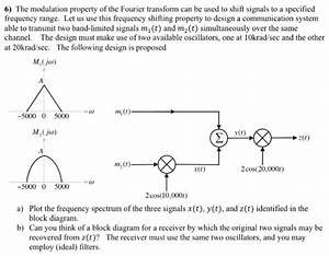 Solved  The Modulation Property Of The Fourier Transform C