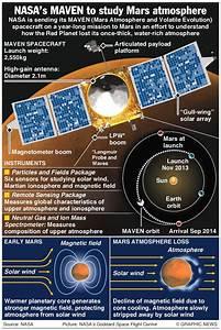 @NASA readies #MAVEN spacecraft for flight to Mars – an ...