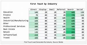 Study shows how important SEO still is - iMod Digital